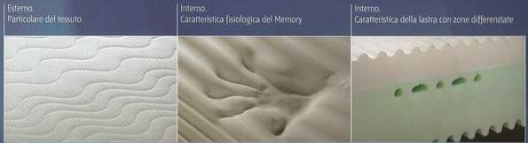 Caratteristiche Materasso in Memory 7 e mezzo Materassi Prenestina Casilina